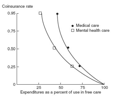 Copayment vs expenditures graph from Folland et al textbook